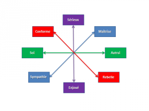 principe de la théorie du renversement