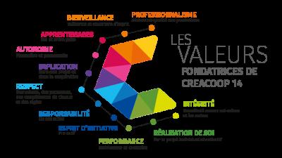 valeurs-creacoop14