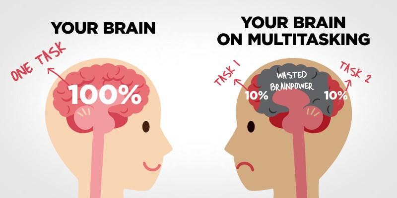 Le mythe du multitasking ou comment gagner en productivité en se concentrant sur une tâche à la fois 1