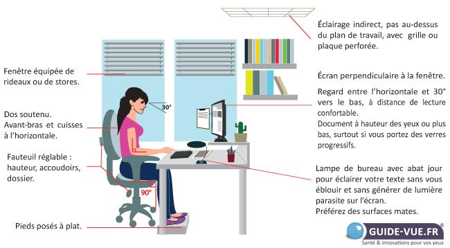 schéma travail sur ordinateur